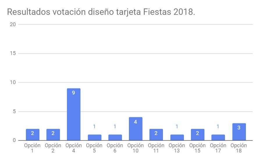 resultados votación tarjeta 2018